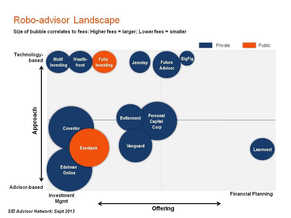 robos advisors landscape