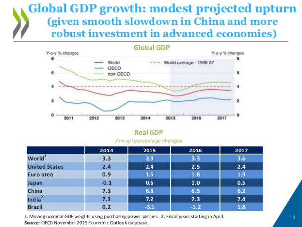 OECD global growth 2016 forecast