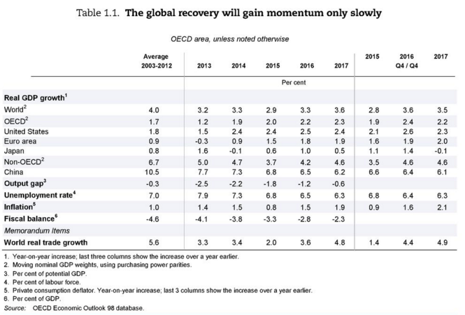 Global recovery 2016