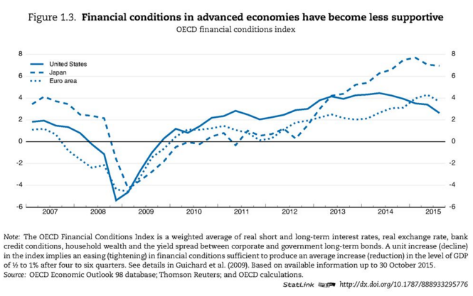 Financial conditions in advanced economies