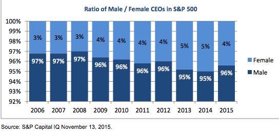 Male/Female CEOs