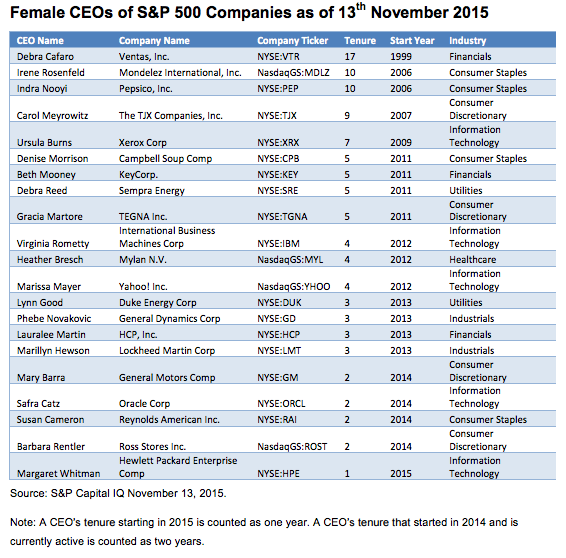 HIghly paid women