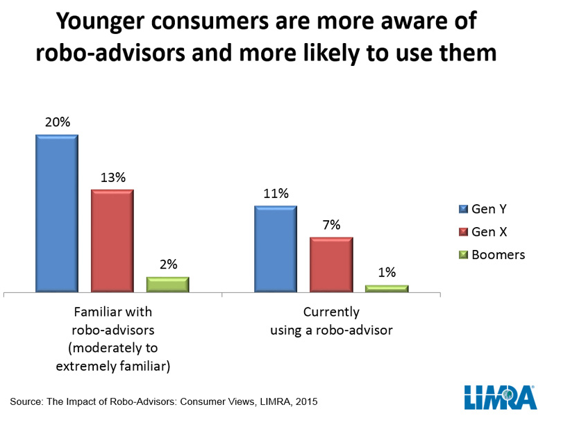 Robo Advisors and Young Generations
