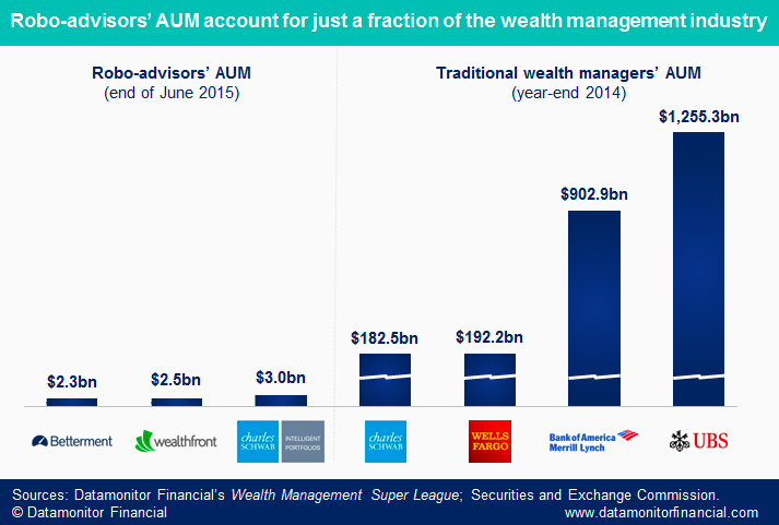 Wealth Management and Robo Advisors