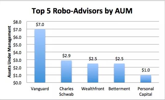 Top 5 Robo Advisers