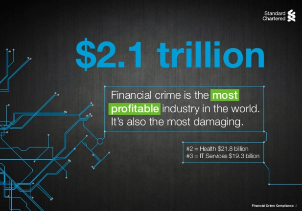 The Price of Financial crime? $2.1 trillion to World Economy source Standard Chartered