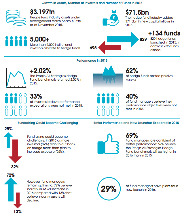 Hedge Funds in Numbers, 2016