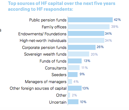 Top sources of HF capital