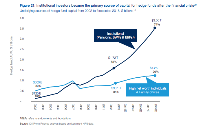 Institutional investors as primary source