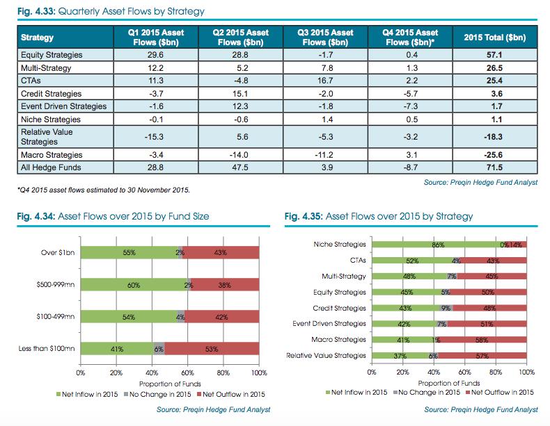 Asset Flows, 2015 Preqin