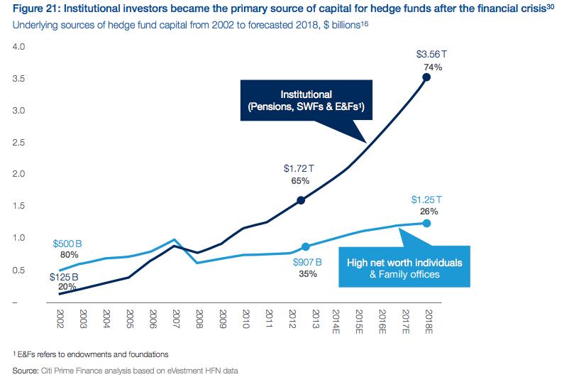 Institutional investors in Alternatives