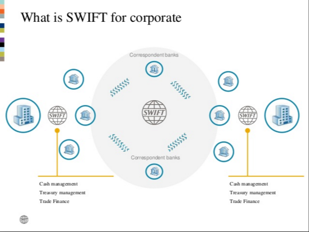 SWIFT For Corporates