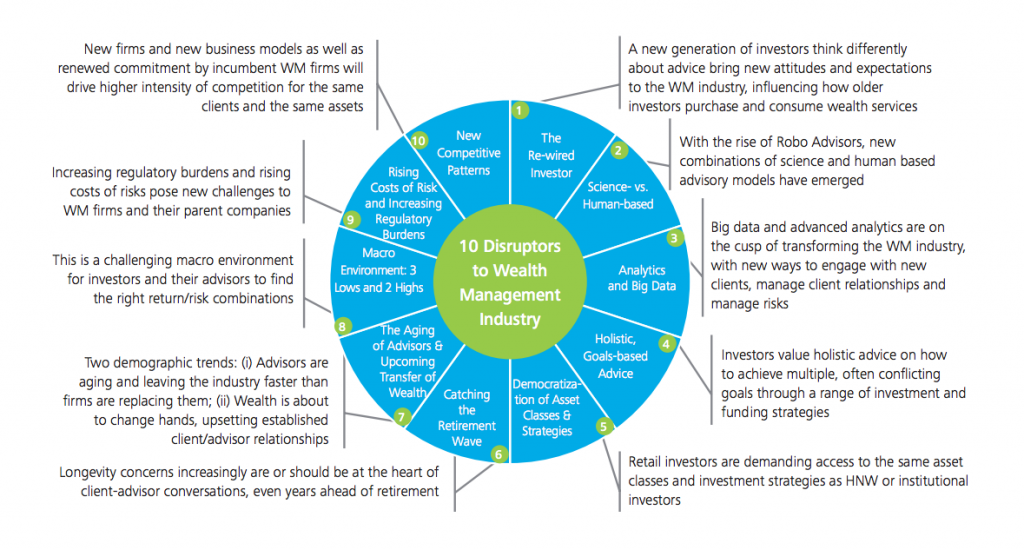 10 Disruptive trends in wealth management, source Deloitte