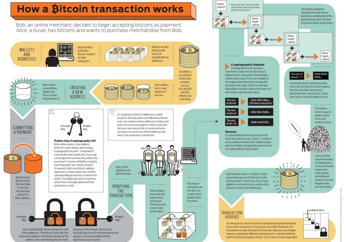 Bitcoin working directory / Wallet btc indonesia