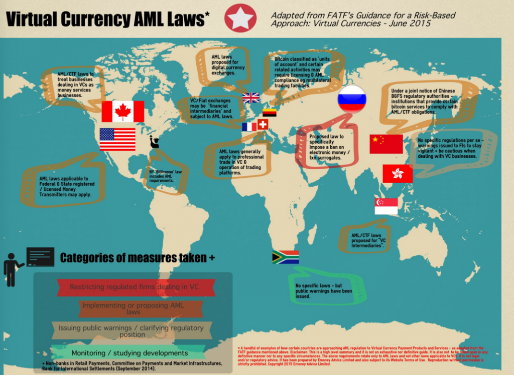 Virtual Currency AML Law Infographic, source http://emoneyadvice.com/