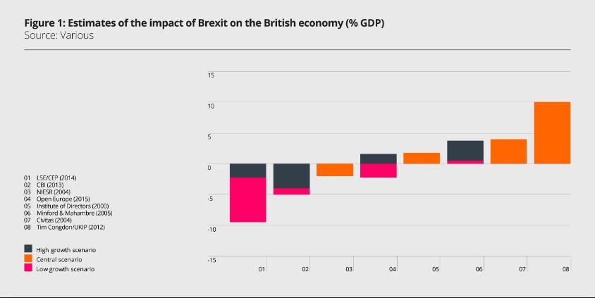 Estimates of Brexit Impact different sources