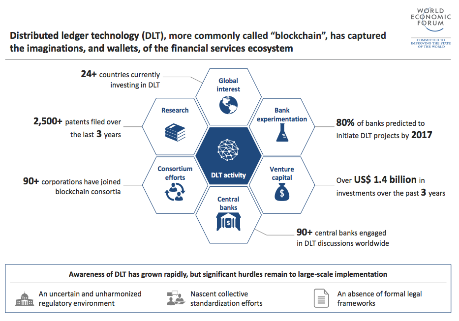 "WEF Distributed ledger technology (DLT), more commonly called ""blockchain"", has captured the imaginations, and wallets, of the financial services ecosystem"