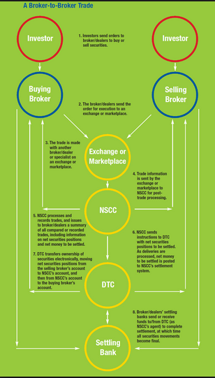 How a Broker to broker works and DTTC