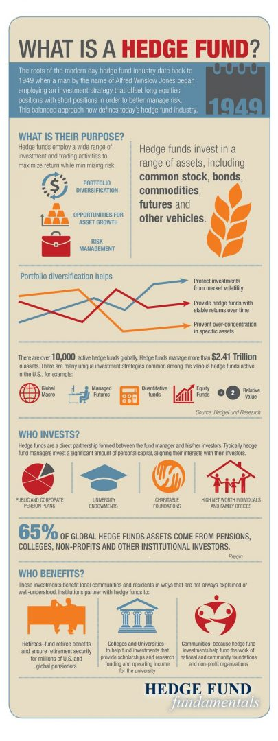 frankfurt1-hedgethink What Is A Hedge Fund? with Infographic