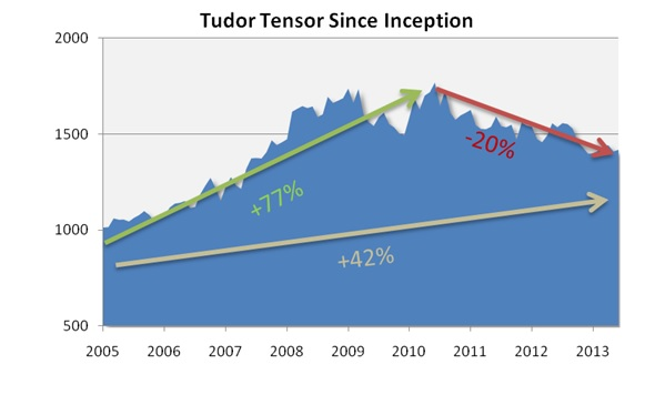 wall-street-2-hedgethink The Tudor Tensor fund - a lesson in hedge fund failure
