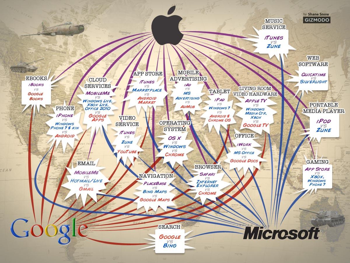 google-vs-facebook-microsoft