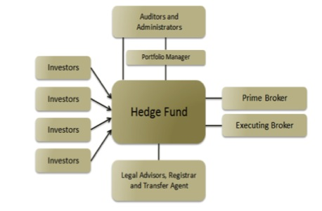 HedgeFund chart