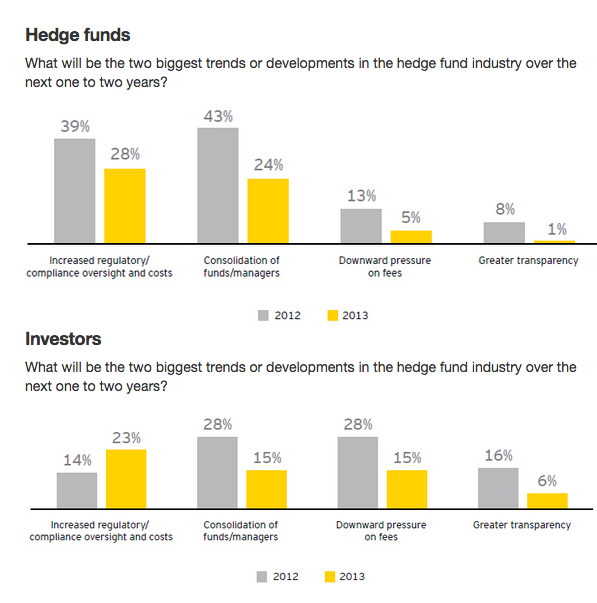 Screen-Shot-2014-09-02-at-11.41.43 Guide to Hedge Funds and Branding - Part 4 Hedge Fund Trends