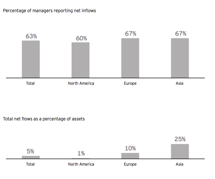 Percentage of managers reporting net inflows in 2012 by EY survey for Hedge Funds