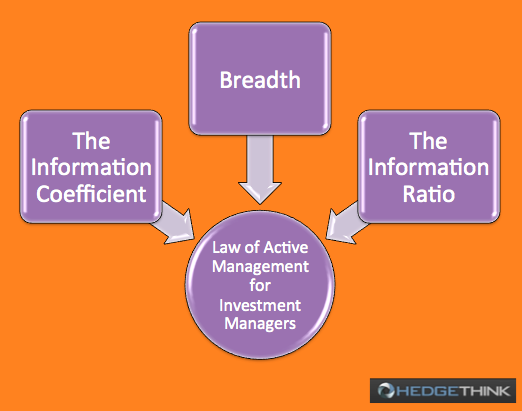 Law of Active Management
