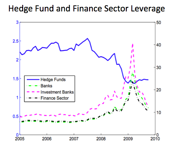 Hedge Fund and Finance Sector Leverage