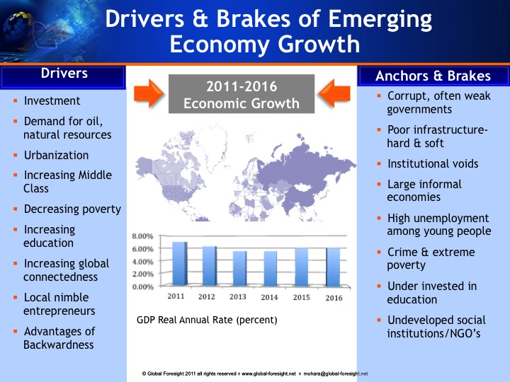 Emerging Economies Drivers and Brakes