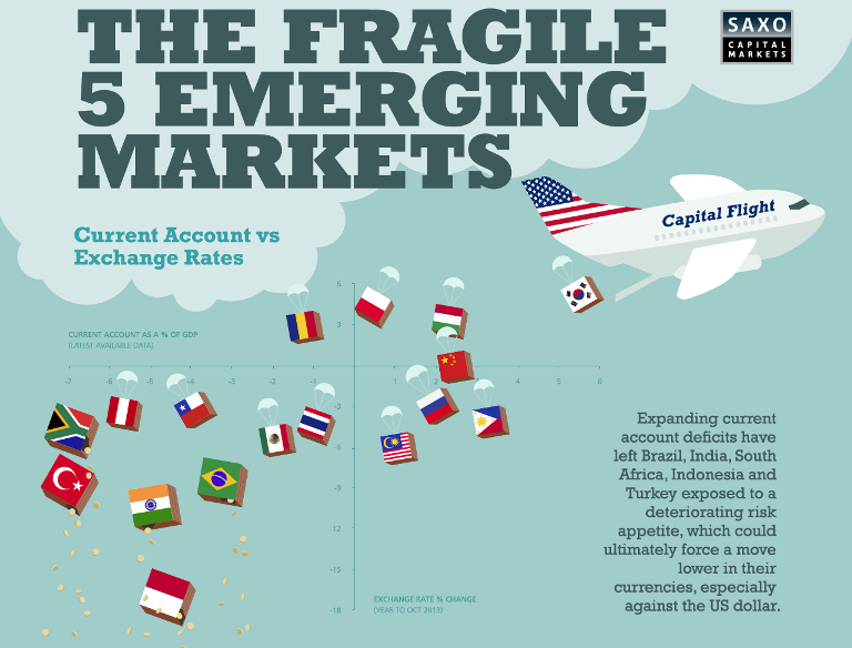 5 Fragile EMerging Markets