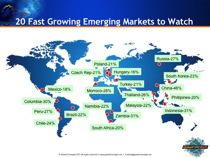 EM top 20 fast growing emerging markets