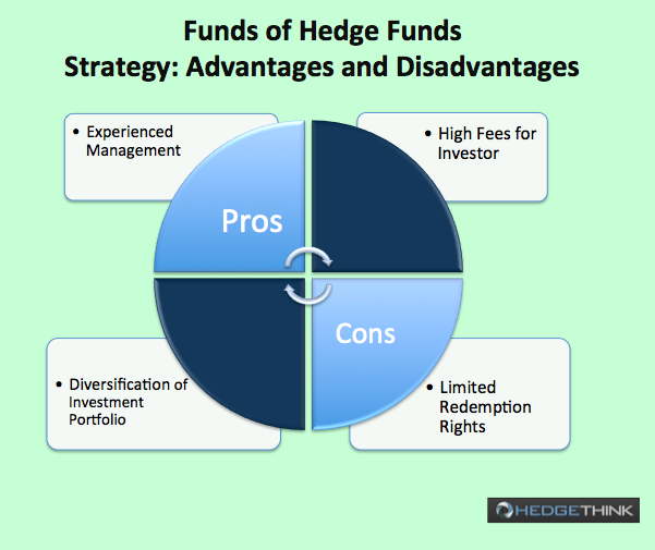 Screen-Shot-2014-10-16-at-15.44.32 Guide to Research on Hedge Funds: Part 4 Hedging Your Bets: Hedge Funds and Funds of Hedge Funds