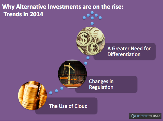 rise of alternative investments