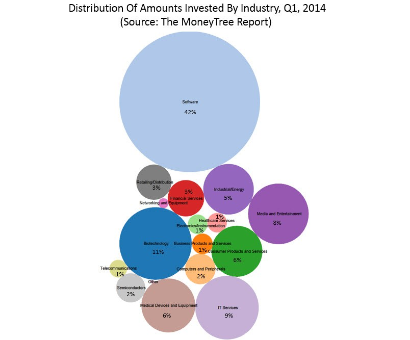 Screen-Shot-2014-11-16-at-23.13.56 Top VCs and How to Learn from Their Investments