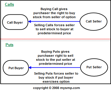 Screen-Shot-2014-11-04-at-22.41.45 What Are Options and Why Trade Them