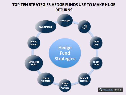 Screen-Shot-2015-01-09-at-06.30.13 Top Ten Strategies Hedge Funds Use to Make Huge Returns