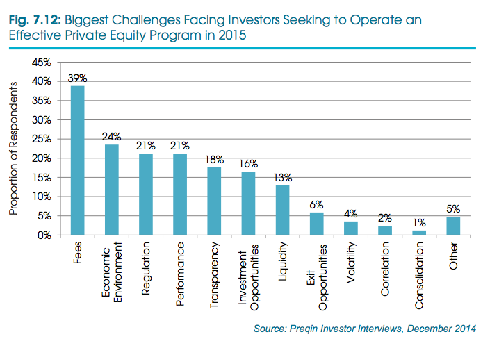 private equity challenges 2015