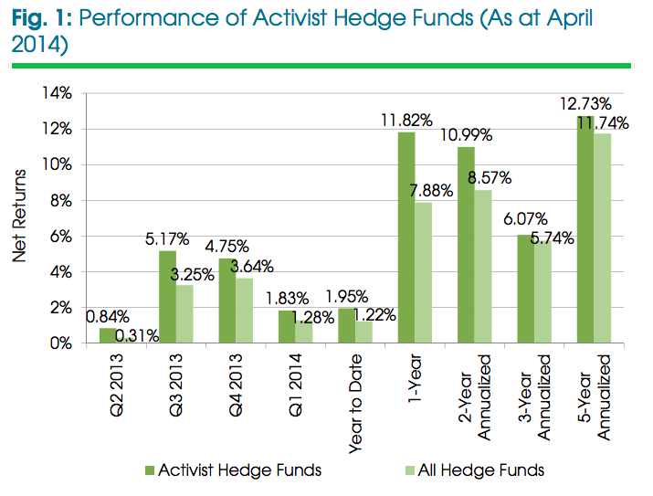 Activist Hedge Funds Performance as of April 2014