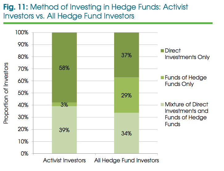 Activist Hedge Funds: methods of investing