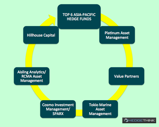 Top 6 Aisa-Pacific Hedge Funds