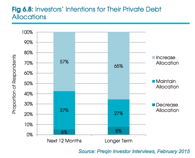 Private Debt Allocation by Investors