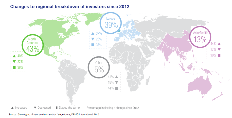 Regional breakdown of investors
