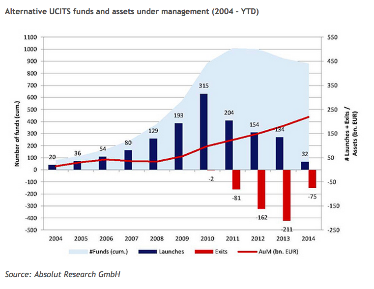 alternative UCITS fund and assets growth