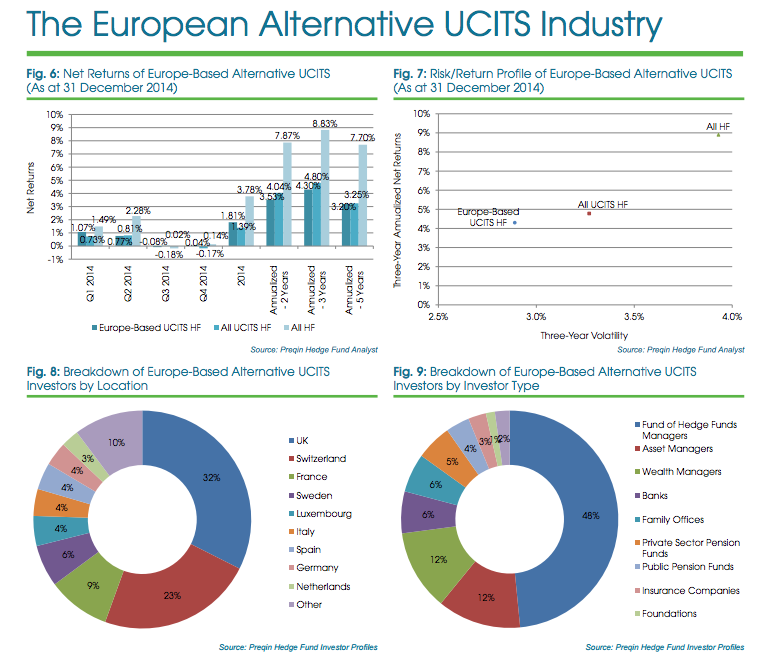 European Alternative UCITS