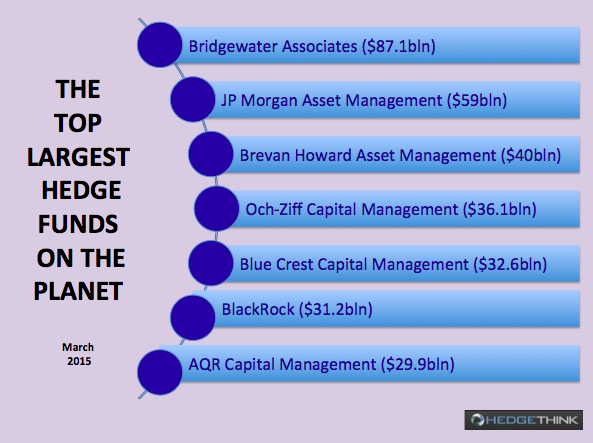 The Top Largest Hedge Funds on the Planet