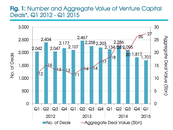 Number an dAggregate Value of Venture Capital Deals
