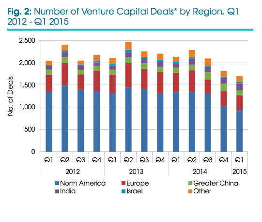 Number of Venture Capital Deals by Region