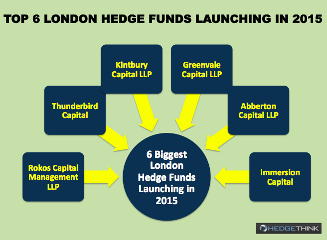 Top 6 London hedge Funds in 2015